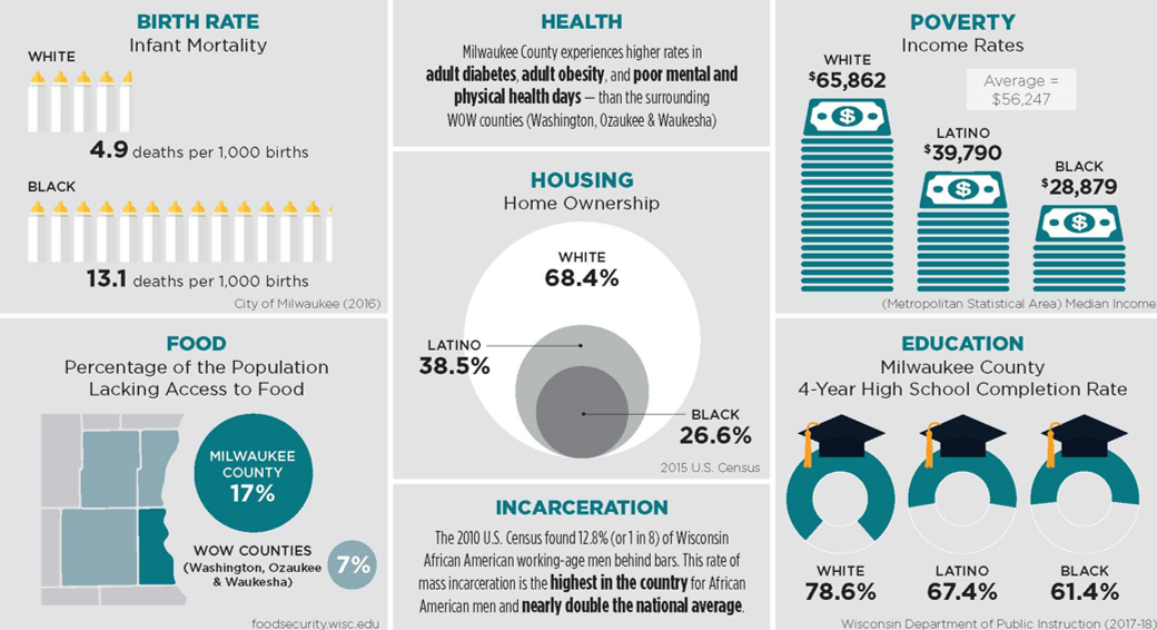 An infographic of indicators of racial equity and inequity in Milwaukee County.