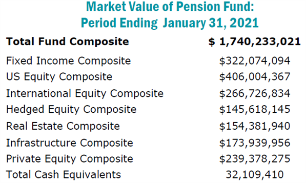 Market Value of Pension Fund October 2019